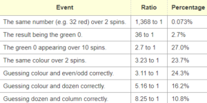 Random Roulette Probabilities For General Roulette Wisdom